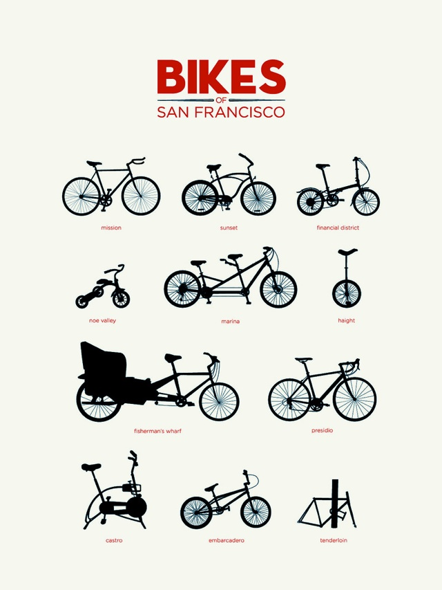 Usability Counts: Bikes of San Francisco